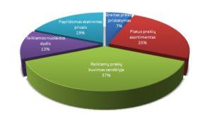 Apklausa : kuris kriterijus svarbiausias renkantis autodalių tiekėją?