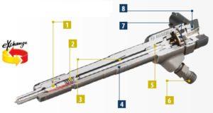 "BX- regeneruoti ""Common Rail"" purkštuvai"