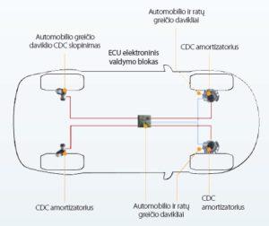 CDC sistemos – saugumas, stabilumas posūkiuose