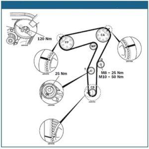 Dviejų tipų varžtai paskirstymo diržo sistemoje populiariuose JTD varikliuose