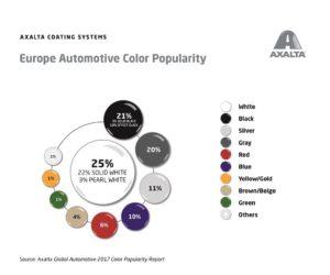 Ataskaita apie populiariausias automobilių spalvas