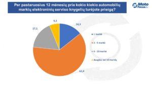 Elektroninės automobilių serviso knygelės (EASK) – Ar dirbtuvės noriai jomis naudojasi? Tyrimą atlikome 9 Europos šalyse.